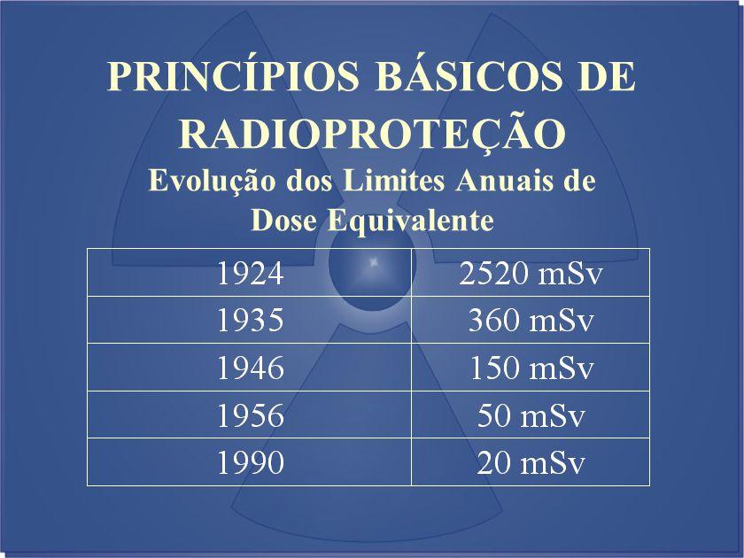 Evolução dos Limites Anuais de Dose Equivalente PRINCÍPIOS BÁSICOS DE RADIOPROTEÇÃO
