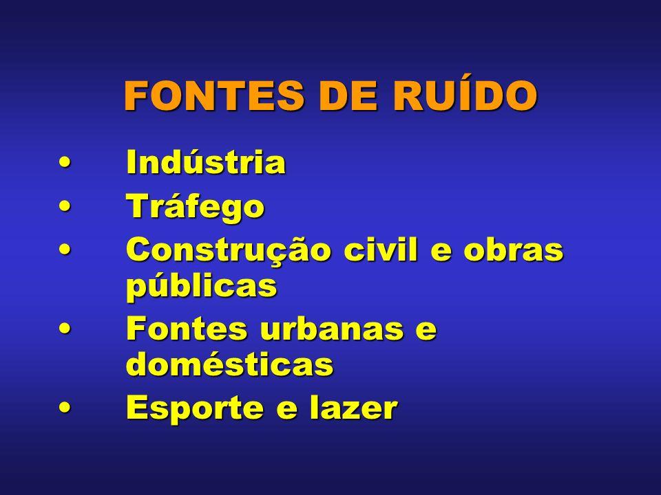 FONTES DE RUÍDO IndústriaIndústria TráfegoTráfego Construção civil e obras públicasConstrução civil e obras públicas Fontes urbanas e domésticasFontes