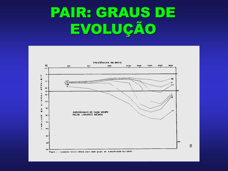 PAIR: GRAUS DE EVOLUÇÃO