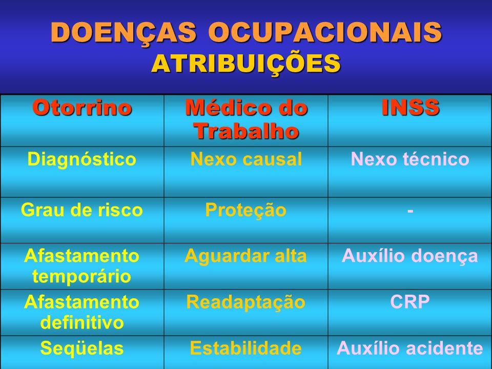 DISFONIAS OCUPACIONAIS EXAME FÍSICO EXAME FONOAUDIOLÓGICO: TIPO RESPIRATÓRIO COORDENAÇÃO PNEUMOFÔNICA ARTICULAÇÃO DA FALA PROSÓDIA (ritmo, freqüência, intensidade) POSTURAS CORPORAL E VOCAL PERSONALIDADE X QUALIDADE VOCAL