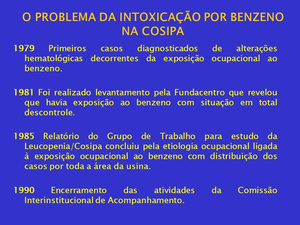 O PROBLEMA DA INTOXICAÇÃO POR BENZENO NA COSIPA 1979 Primeiros casos diagnosticados de alterações hematológicas decorrentes da exposição ocupacional a