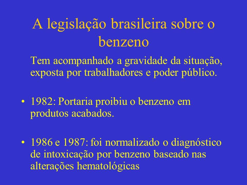 A legislação brasileira sobre o benzeno Tem acompanhado a gravidade da situação, exposta por trabalhadores e poder público. 1982: Portaria proibiu o b