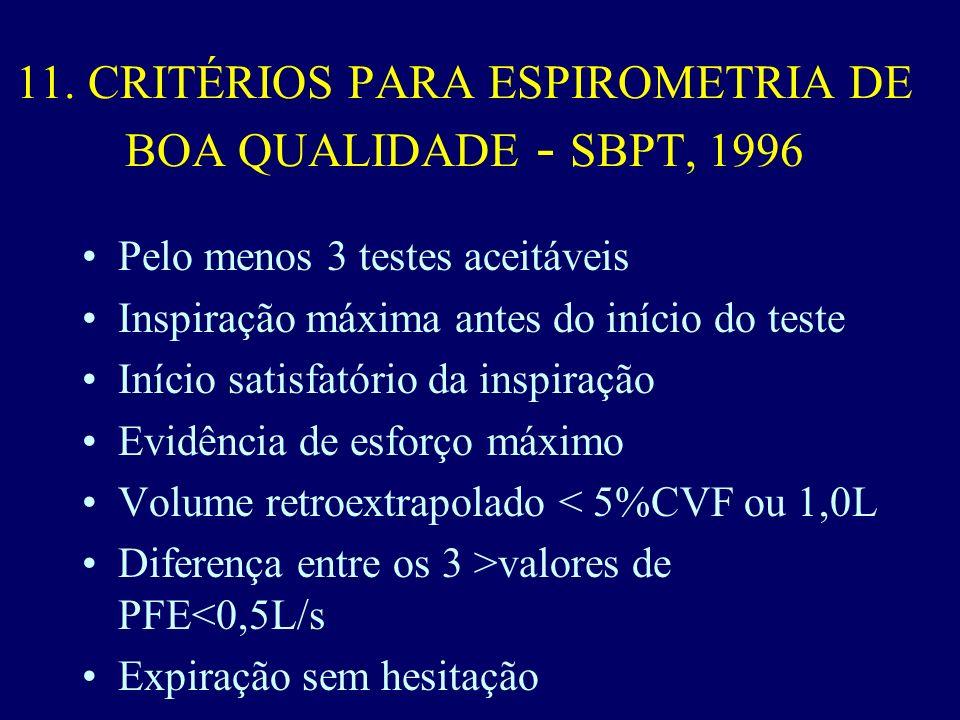 11. CRITÉRIOS PARA ESPIROMETRIA DE BOA QUALIDADE - SBPT, 1996 Pelo menos 3 testes aceitáveis Inspiração máxima antes do início do teste Início satisfa