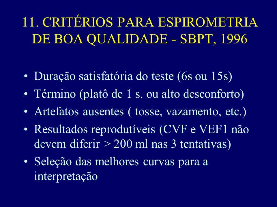 Duração satisfatória do teste (6s ou 15s) Término (platô de 1 s.