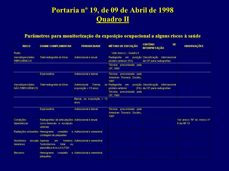 Portaria nº 19, de 09 de Abril de 1998 Quadro II Portaria nº 19, de 09 de Abril de 1998 Quadro II Parâmetros para monitorização da exposição ocupacional a alguns riscos à saúde
