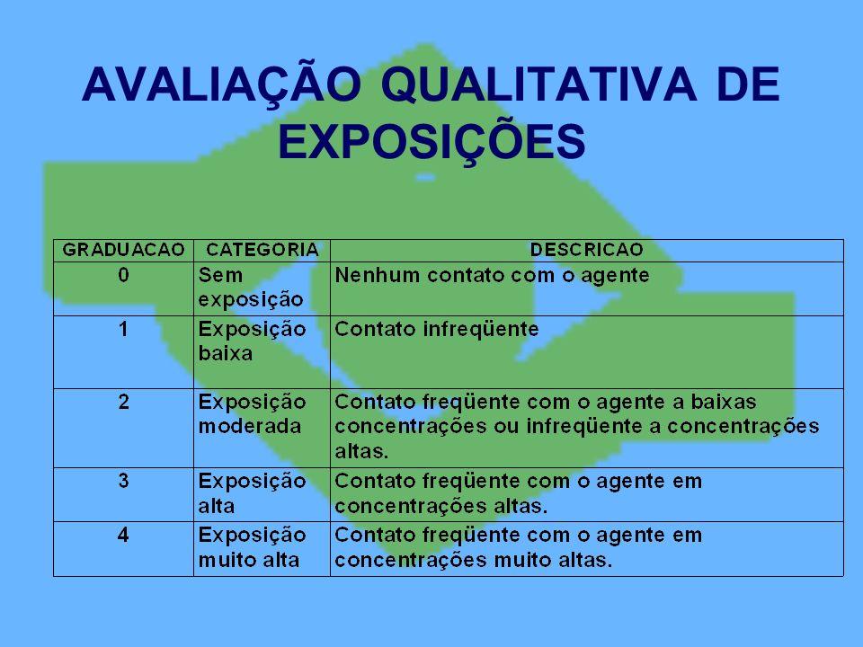 AVALIAÇÃO QUALITATIVA DE EXPOSIÇÕES