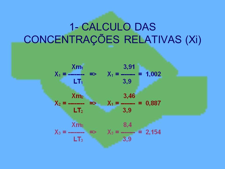 1- CALCULO DAS CONCENTRAÇÕES RELATIVAS (Xi)
