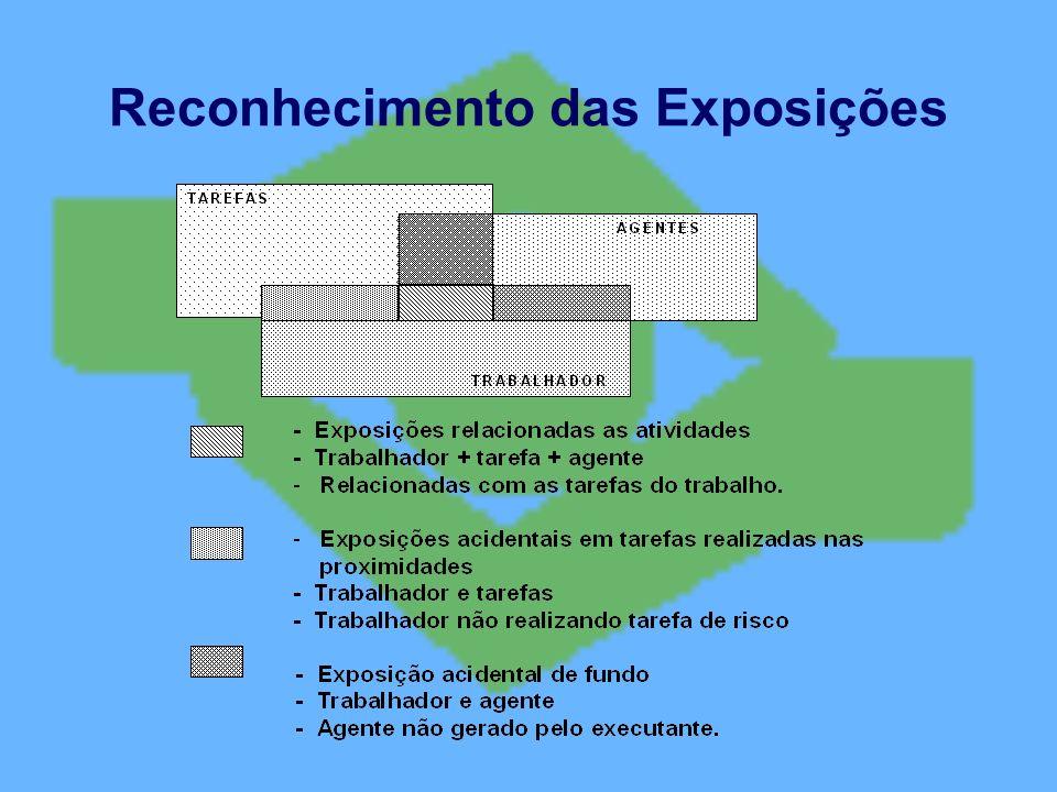 Reconhecimento das Exposições