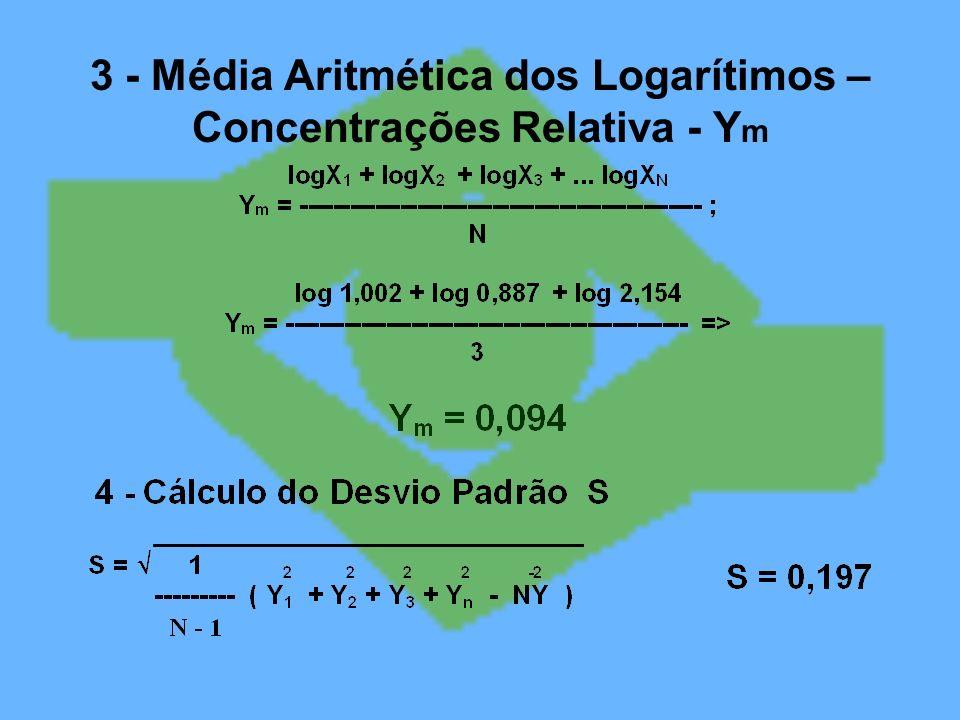 3 - Média Aritmética dos Logarítimos – Concentrações Relativa - Y m