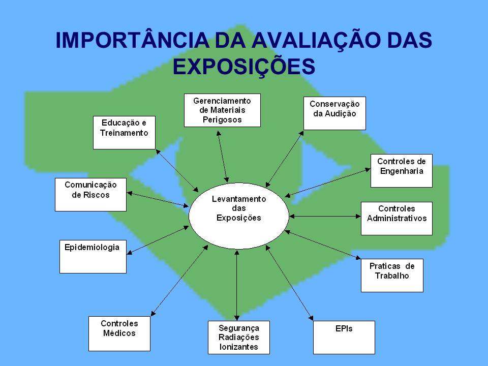 IMPORTÂNCIA DA AVALIAÇÃO DAS EXPOSIÇÕES