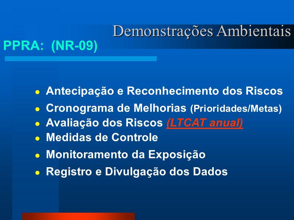 Demonstrações Ambientais Programa Gerencial (Estratégico) Pela Empresa, Por Estabelecimento Integração Terceiros PPRA: (NR-09)