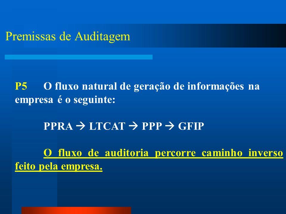 Premissas de Auditagem P4Resta ao INSS reputar devido um crédito referente ao custeio da aposentadoria especial, não pela afirmação de que naquele amb