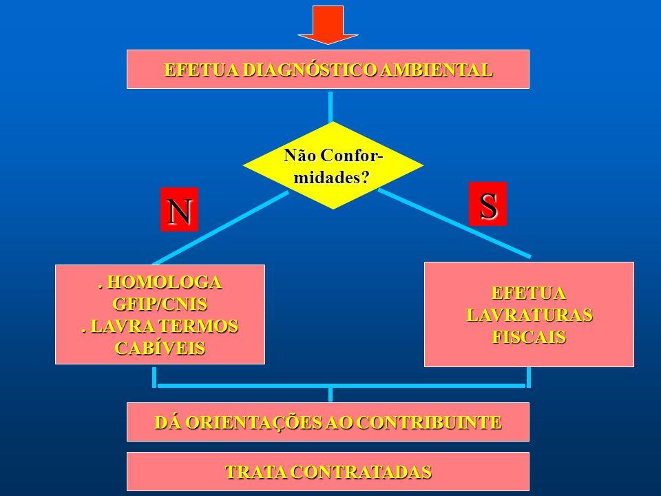 Fluxograma de Auditoria VISITA ÁREAS DE PRODUÇÃO SOLICITA DOCUMENTAÇÃO AMBIENTAL VERIFICA REQUISITOS FORMAIS VERIFICA CONTROLES INTERNOS
