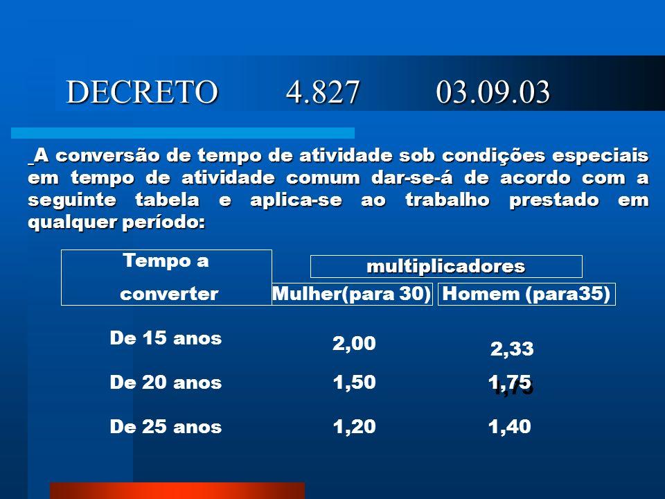 DECRETO 4.827 03.09.03 DECRETO 4.827 03.09.03 A conversão de tempo de atividade sob condições especiais em tempo de atividade comum dar-se-á de acordo com a seguinte tabela e aplica-se ao trabalho prestado em qualquer período: A conversão de tempo de atividade sob condições especiais em tempo de atividade comum dar-se-á de acordo com a seguinte tabela e aplica-se ao trabalho prestado em qualquer período: multiplicadores Tempo a converter Mulher(para 30)Homem (para35) De 15 anos De 20 anos De 25 anos 2,00 1,50 1,20 2,33 1,75 1,40
