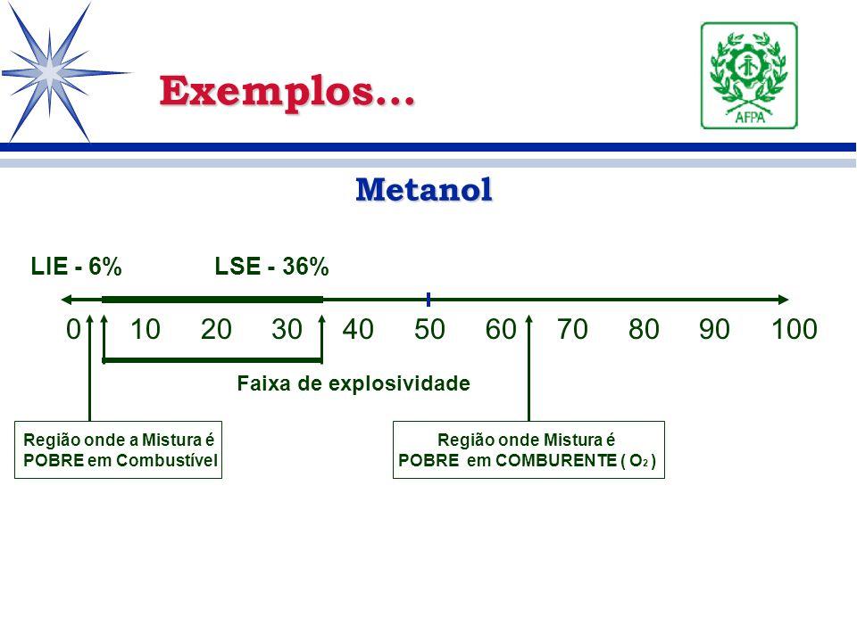 Metanol Metanol Exemplos... 0 10 20 30 40 50 60 70 80 90 100 Região onde a Mistura é POBRE em Combustível Região onde Mistura é POBRE em COMBURENTE (