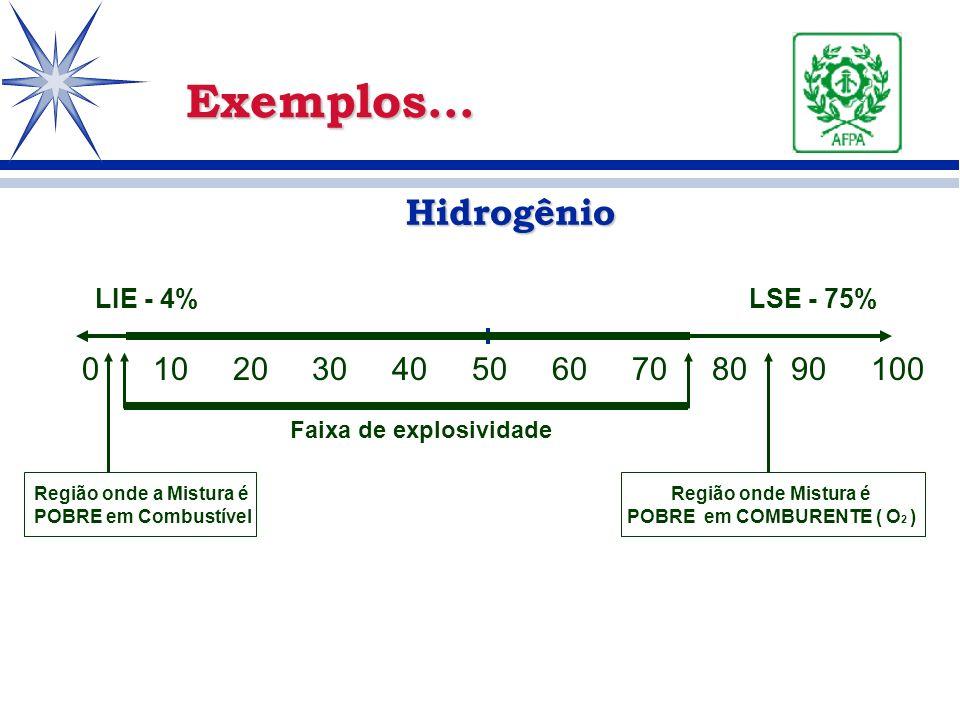 Hidrogênio Hidrogênio Exemplos... 0 10 20 30 40 50 60 70 80 90 100 Região onde a Mistura é POBRE em Combustível Região onde Mistura é POBRE em COMBURE