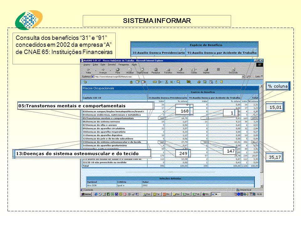 SISTEMA INFORMAR Consulta dos benefícios 31 e 91 concedidos em 2002 da empresa A de CNAE 65: Instituições Financeiras