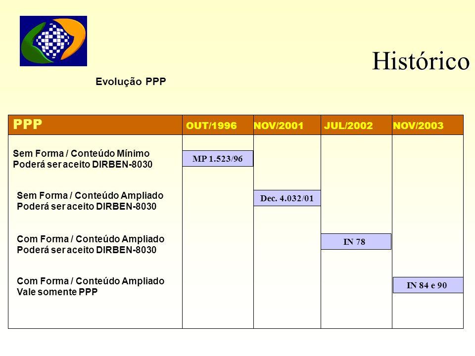 Histórico Evolução PPP PPP OUT/1996 NOV/2001 JUL/2002 NOV/2003 Sem Forma / Conteúdo Mínimo Poderá ser aceito DIRBEN-8030 MP 1.523/96 Sem Forma / Conte
