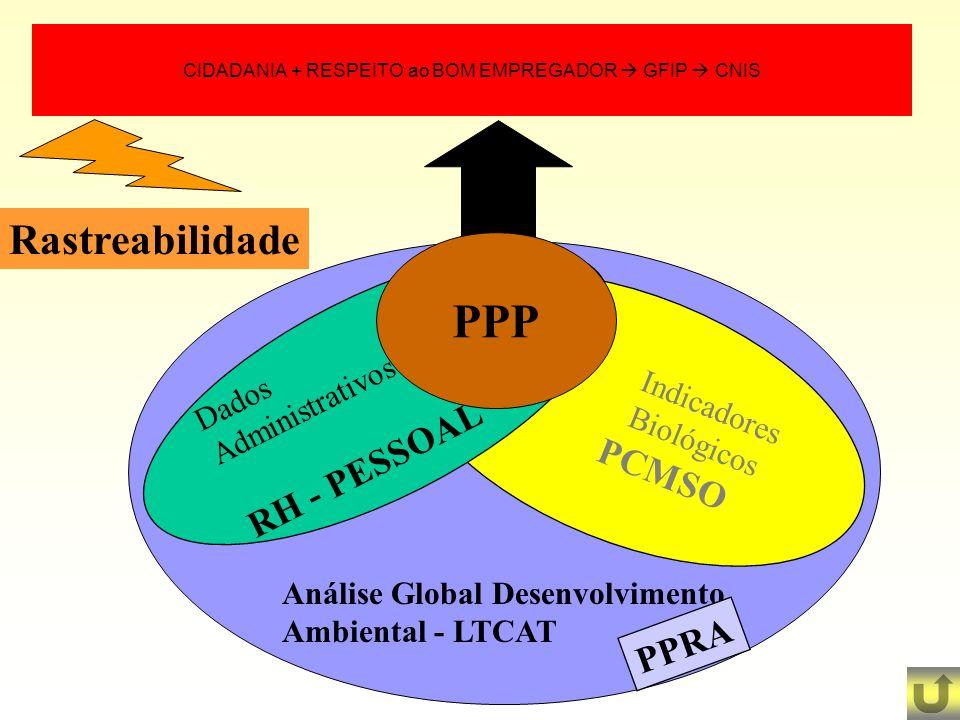 CIDADANIA + RESPEITO ao BOM EMPREGADOR GFIP CNIS Indicadores Biológicos PCMSO Dados Administrativos RH - PESSOAL PPP Análise Global Desenvolvimento Am