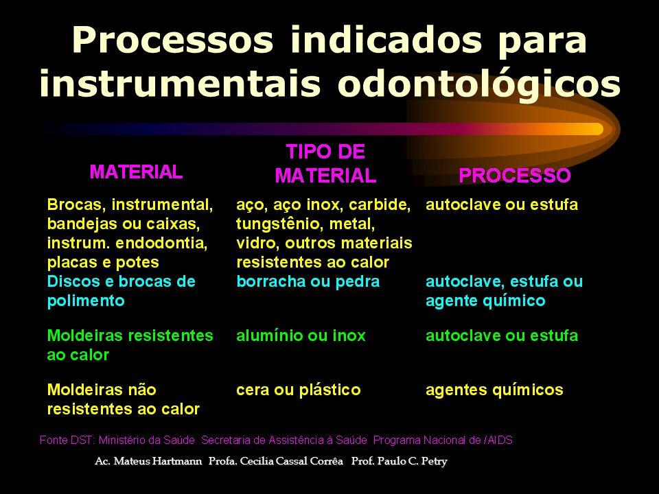 Processos indicados para instrumentais odontológicos Ac.