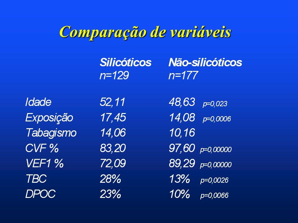 Comparação de variáveis