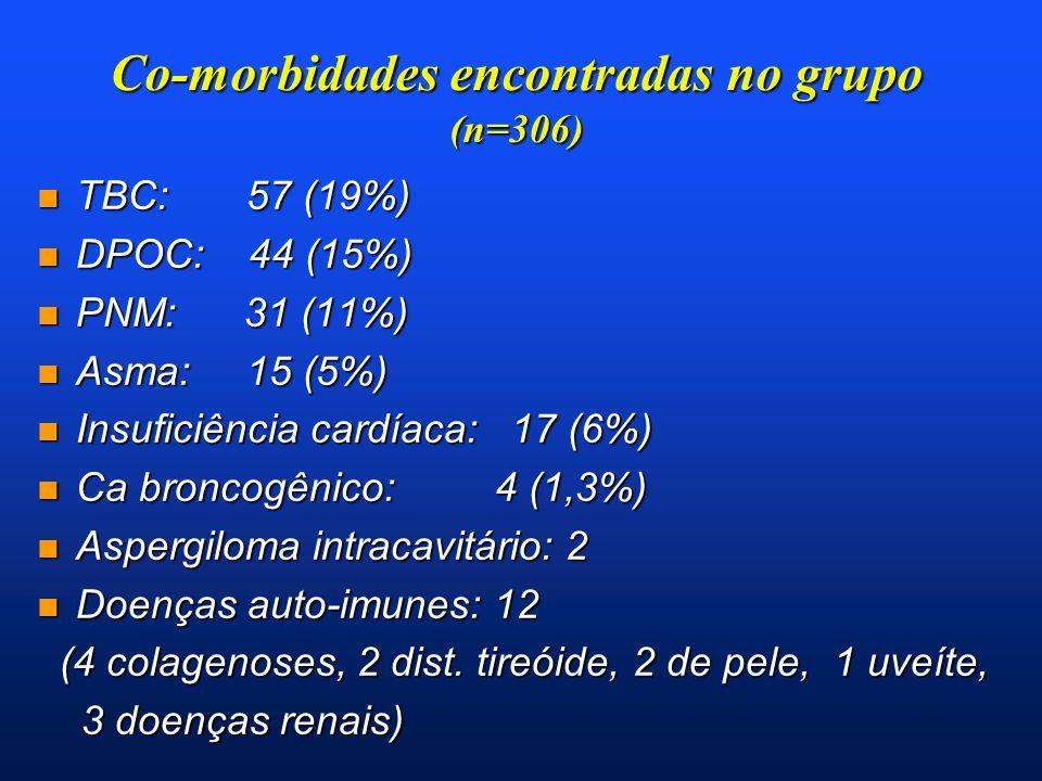 Co-morbidades encontradas no grupo (n=306) n TBC: 57 (19%) n DPOC: 44 (15%) n PNM: 31 (11%) n Asma: 15 (5%) n Insuficiência cardíaca: 17 (6%) n Ca bro