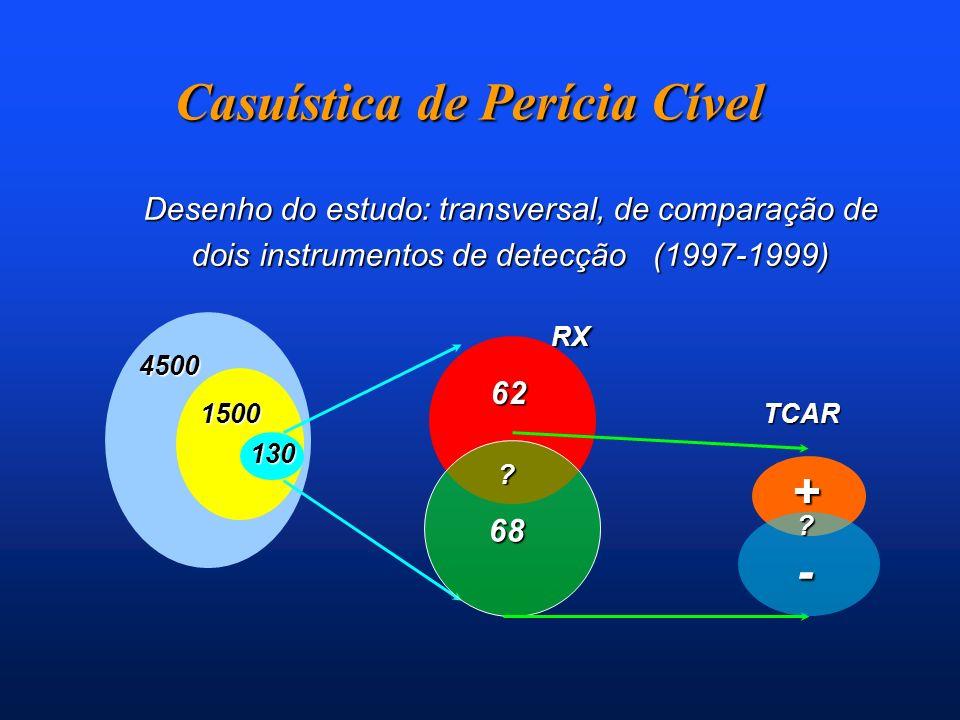 Casuística de Perícia Cível Desenho do estudo: transversal, de comparação de dois instrumentos de detecção (1997-1999) RX RX TCAR 62 68 + - ? ? 4500 1