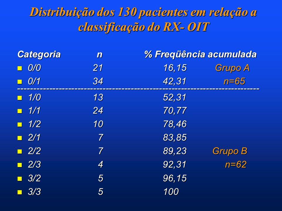 Distribuição dos 130 pacientes em relação a classificação do RX- OIT Categoria n % Freqüência acumulada n 0/0 21 16,15 Grupo A n 0/1 34 42,31 n=65 ---