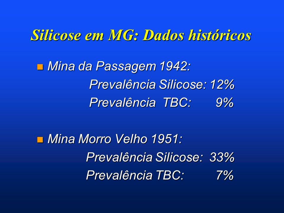 Silicose em MG: Dados históricos n Mina da Passagem 1942: Prevalência Silicose: 12% Prevalência Silicose: 12% Prevalência TBC: 9% Prevalência TBC: 9%