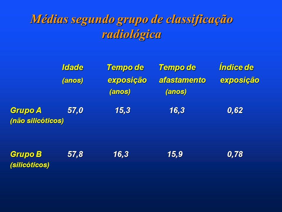 Médias segundo grupo de classificação radiológica Idade Tempo de Tempo de Índice de Idade Tempo de Tempo de Índice de (anos) exposição afastamento exp