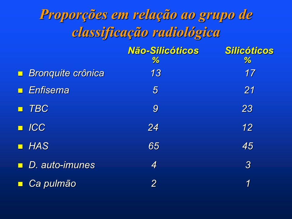 Proporções em relação ao grupo de classificação radiológica Não-Silicóticos Silicóticos Não-Silicóticos Silicóticos % % % % n Bronquite crônica 13 17