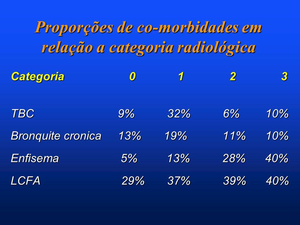 Proporções de co-morbidades em relação a categoria radiológica Categoria 0 1 2 3 TBC 9% 32% 6% 10% Bronquite cronica 13% 19% 11% 10% Enfisema 5% 13% 2