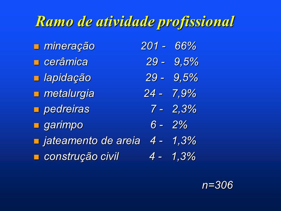 Silicose x contrato de trabalho n Formal n= 254 (mineiro, metalúrgico, ceramista) n Informal n= 46 (lapidário, garimpeiro, pedreira, construção civil) Classificação radiológica Classificação radiológica 0 1 2 3 0 1 2 3 Formal 62% 22% 8% 8% Formal 62% 22% 8% 8% Informal 39% 15% 17% 28% Informal 39% 15% 17% 28%p=0,000035