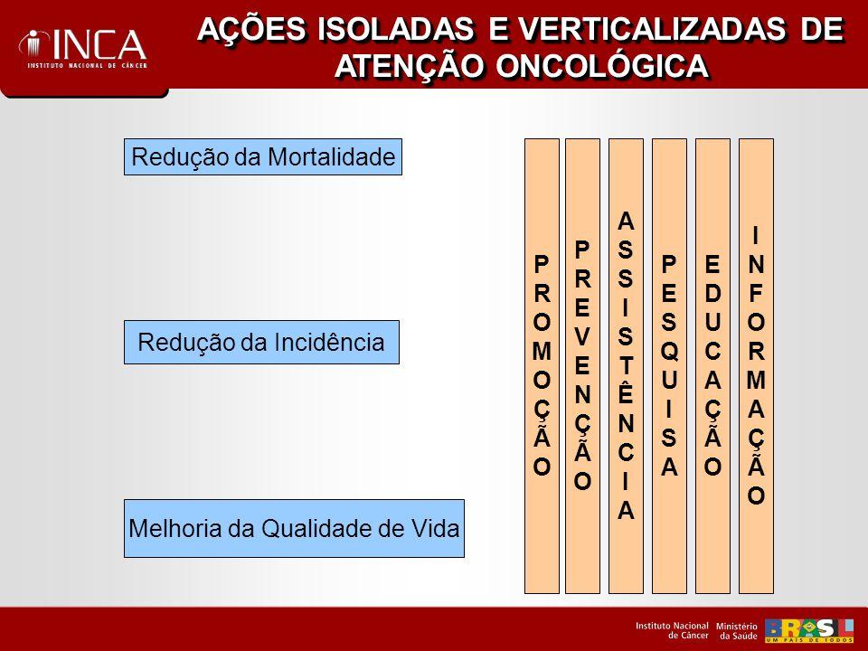 UNIVERSALIDADEEQÜIDADEINTEGRALIDADE PROMOÇÃOPROMOÇÃO PREVENÇÃOPREVENÇÃO ASSISTÊNCIAASSISTÊNCIA PESQUISAPESQUISA EDUCAÇÃOEDUCAÇÃO INFORMAÇÃOINFORMAÇÃO Melhor Relação Custo/Efetividade Humanização do Atendimento Acesso à Atenção INTEGRALIDADE DAS AÇÕES DE ATENÇÃO ONCOLÓGICA Redução da Incidência Redução da Mortalidade Melhoria da Qualidade de Vida