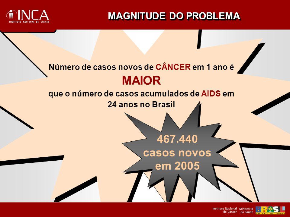 Incidência* de câncer de colo de útero, Brasil, regiões do mundo * Ajustadas pela População Padrão Mundial, 1960.