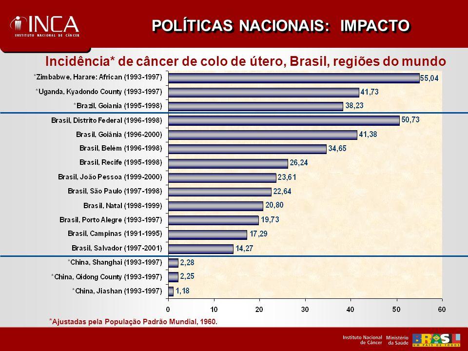 Incidência* de câncer de colo de útero na Suíça Variação ampla POLÍTICAS NACIONAIS: IMPACTO Fontes: Cancer Incidence in Five Continents, Vol.