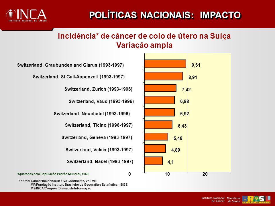 Cobertura Assistencial Brasil e Regiões, 2003 -20% 0% 20% 40% 60% 80% 100% NNECOSESBRASIL SEM MÁ INSUF ACEIT BOA Fonte: Projeto EXPANDE MAGNITUDE DO PROBLEMA: DESIGUALDADES REGIONAIS