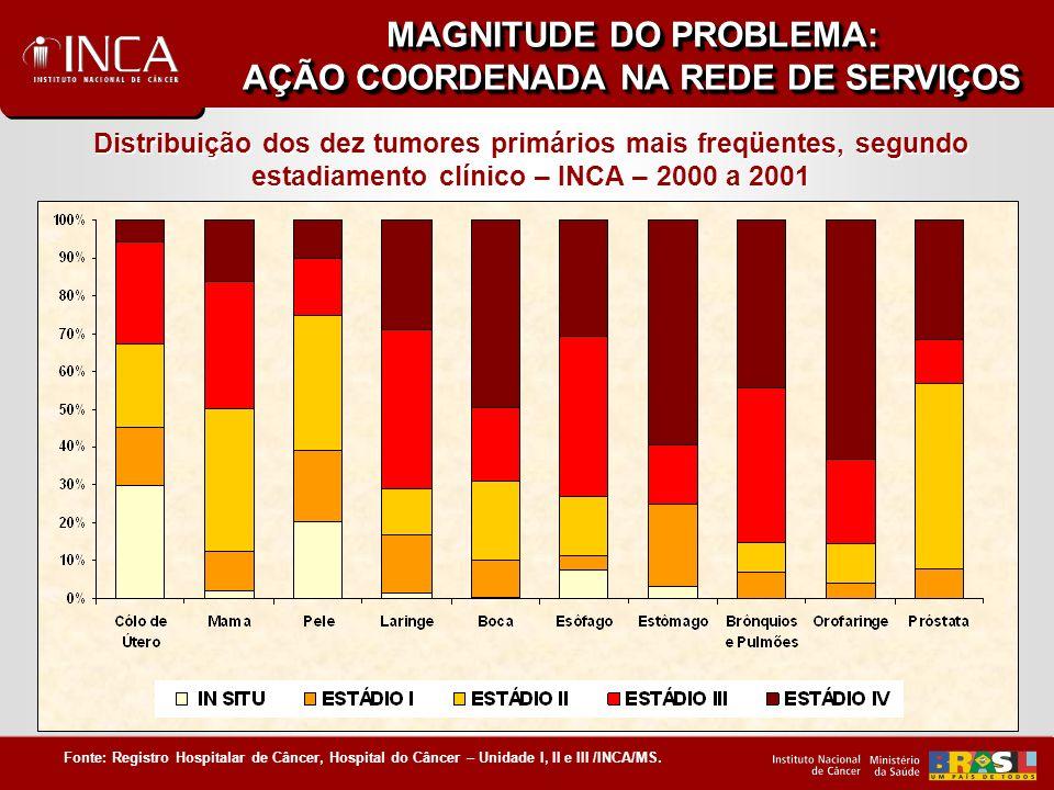 MAGNITUDE DO PROBLEMA: AÇÃO COORDENADA NA REDE DE SERVIÇOS Curvas de sobrevida em cinco anos segundo estádio clínico, para pacientes com câncer de mama feminina assistidas no INCA/HC I Rio de Janeiro – 1992 - 1996 Curvas de sobrevida em cinco anos segundo estádio clínico, para pacientes com câncer de mama feminina assistidas no INCA/HC I Rio de Janeiro – 1992 - 1996