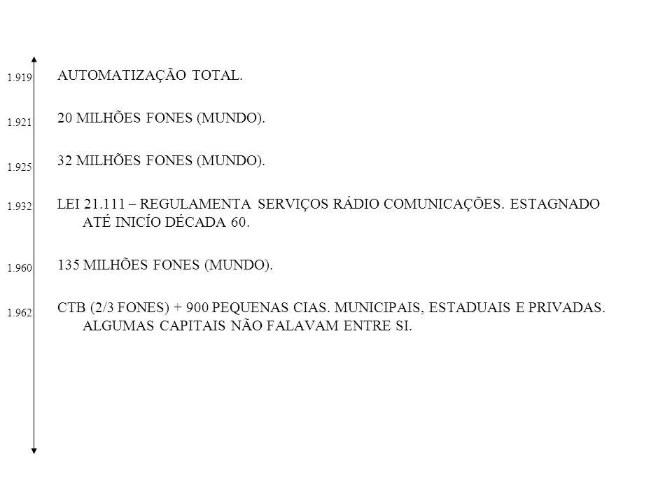 LEI 4.117 – CÓDIGO BRASILEIRO TELECOMUNICAÇÕES.CRIA SISTEMA NACIONAL DE TELECOMUNICAÇÕES.