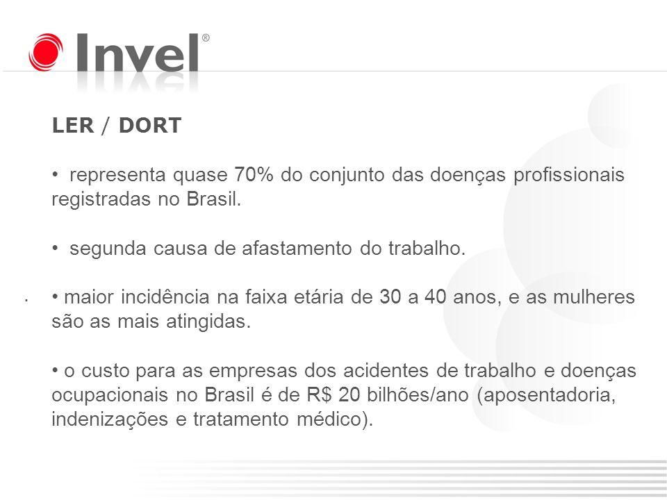 . LER / DORT representa quase 70% do conjunto das doenças profissionais registradas no Brasil. segunda causa de afastamento do trabalho. maior incidên