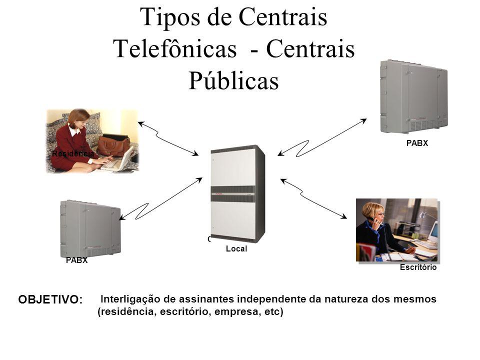 Tipos de Centrais Telefônicas - Centrais Públicas PABX Residência Escritório Central Pública Local Interligação de assinantes independente da natureza
