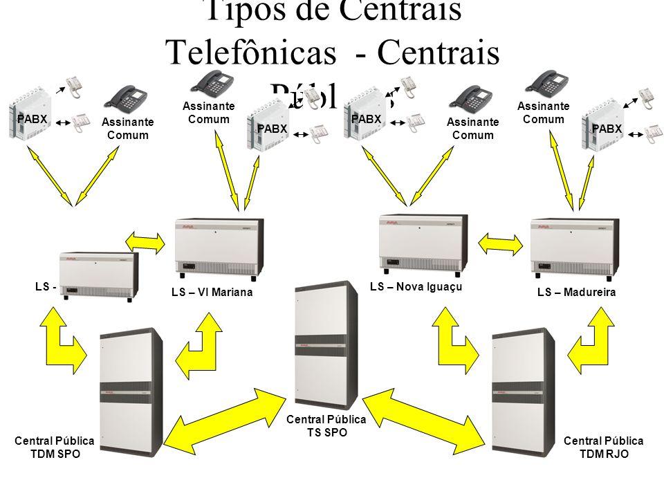Tipos de Centrais Telefônicas - Centrais Públicas INTS (USA) INTS (BRA) TDM (USA) TDM (BRA) TS (BRA) TS (USA)