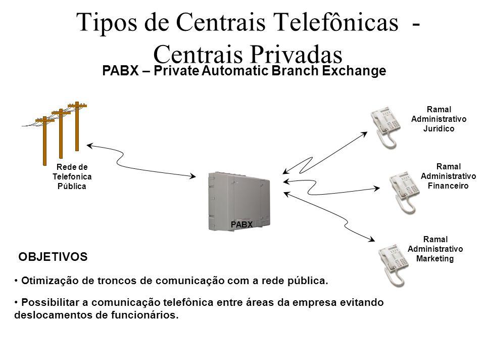 Tipos de Centrais Telefônicas - Centrais Privadas PABX – Private Automatic Branch Exchange PABX Ramal Administrativo Marketing Ramal Administrativo Fi