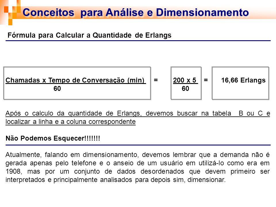 Conceitos para Análise e Dimensionamento Chamadas x Tempo de Conversação (min) = 200 x 5 = 16,66 Erlangs 60 60 Após o calculo da quantidade de Erlangs