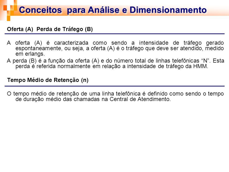 Conceitos para Análise e Dimensionamento Oferta (A) Perda de Tráfego (B) A oferta (A) é caracterizada como sendo a intensidade de tráfego gerado espon