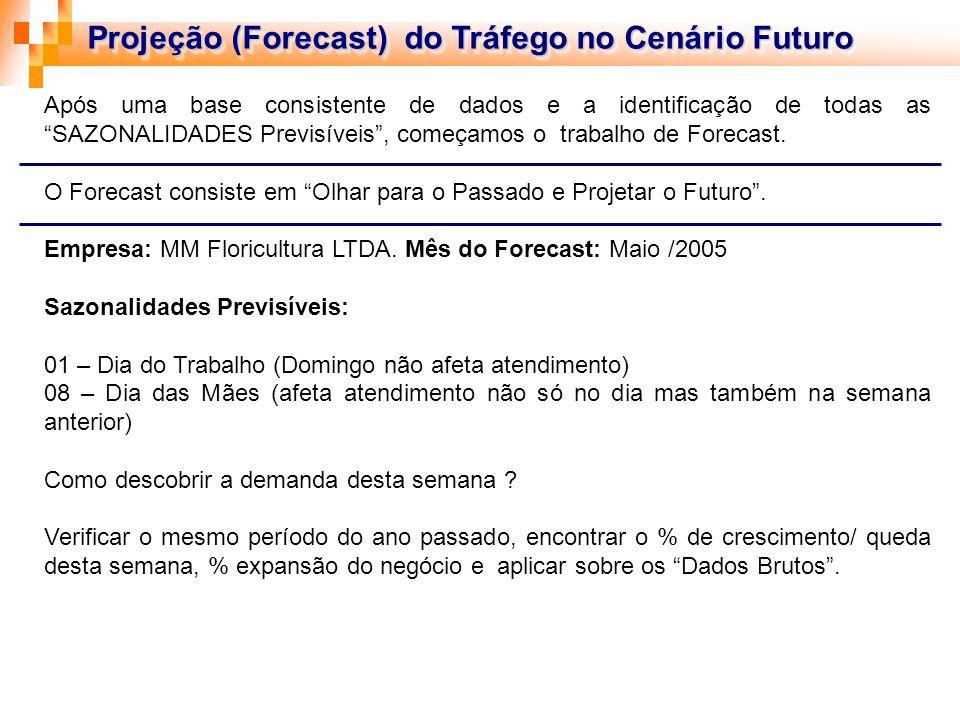 Projeção (Forecast) do Tráfego no Cenário Futuro Após uma base consistente de dados e a identificação de todas as SAZONALIDADES Previsíveis, começamos