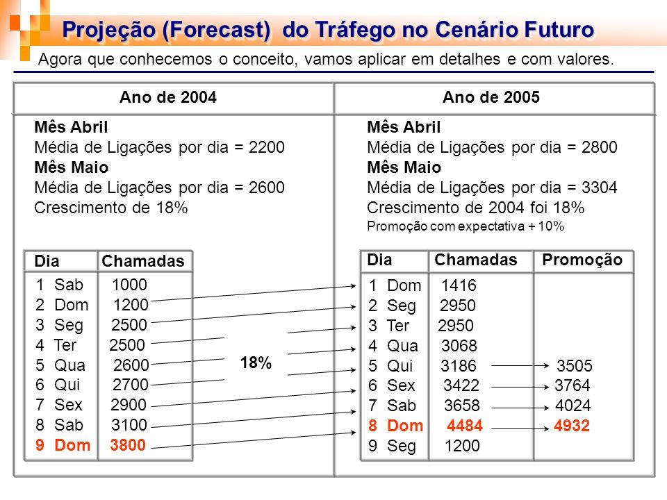 Projeção (Forecast) do Tráfego no Cenário Futuro Agora que conhecemos o conceito, vamos aplicar em detalhes e com valores. Ano de 2004 Ano de 2005 Mês