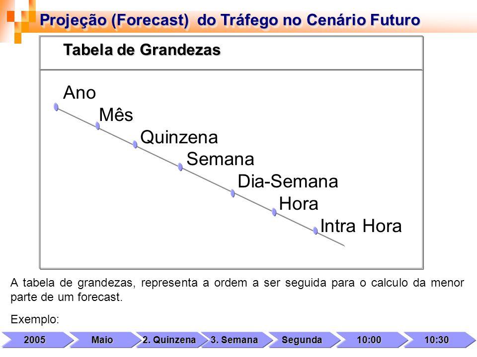 Projeção (Forecast) do Tráfego no Cenário Futuro A tabela de grandezas, representa a ordem a ser seguida para o calculo da menor parte de um forecast.