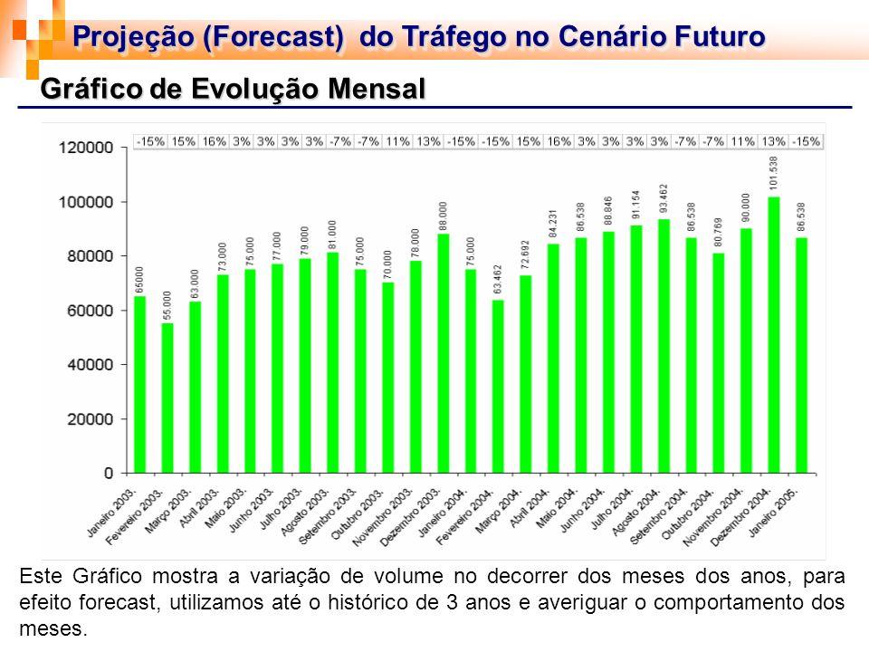 Gráfico de Evolução Mensal Este Gráfico mostra a variação de volume no decorrer dos meses dos anos, para efeito forecast, utilizamos até o histórico d