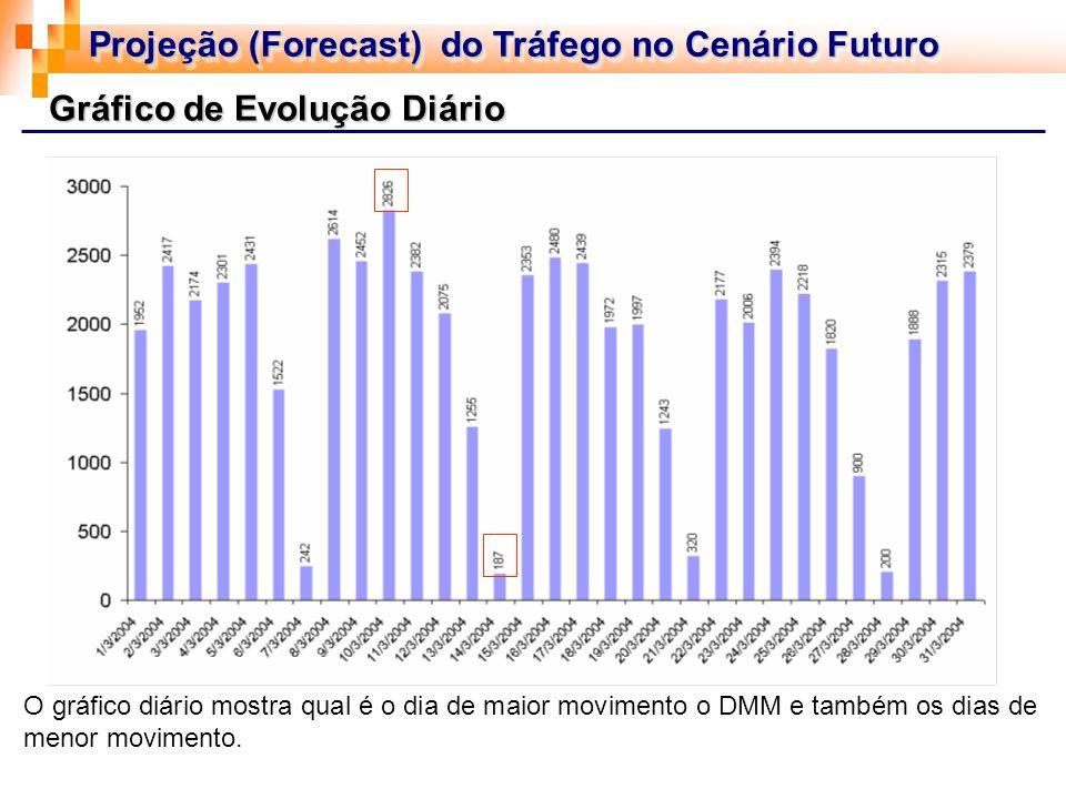 Gráfico de Evolução Diário O gráfico diário mostra qual é o dia de maior movimento o DMM e também os dias de menor movimento. Projeção (Forecast) do T